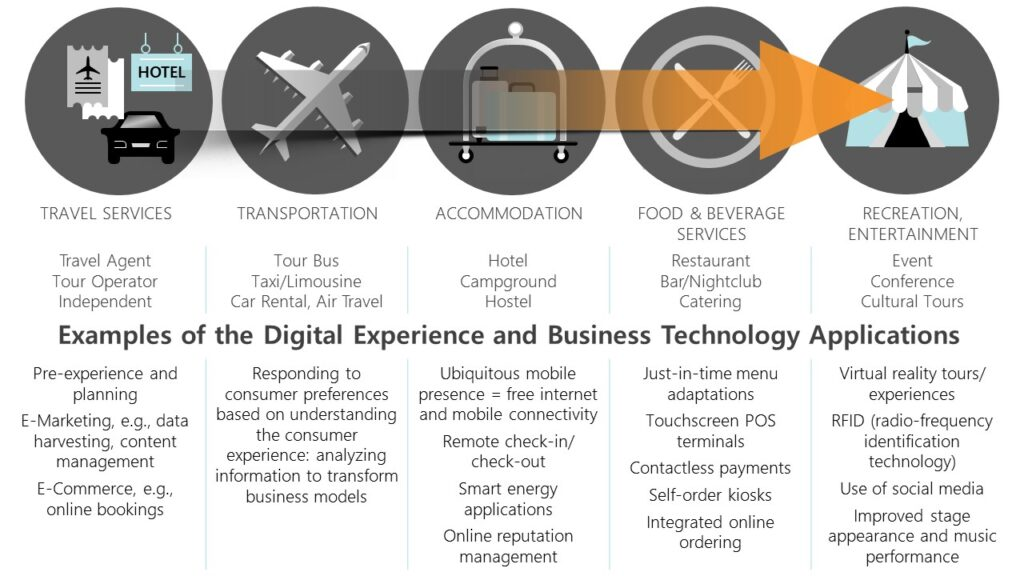Examples of the Digital Experience and Business Technology Applications